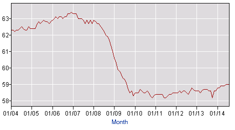 Labor Force Statistics from the Current Population Survey